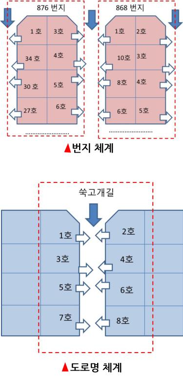 주민 동선과 주소 체계와의 상관성 비교
